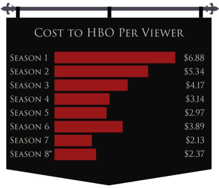How much money did HBO cost